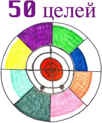 Пример списка 50 целей по сферам жизни. 50 жизненных целей человека