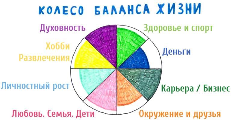 Колесо баланса жизни: колесо жизненного баланса онлайн