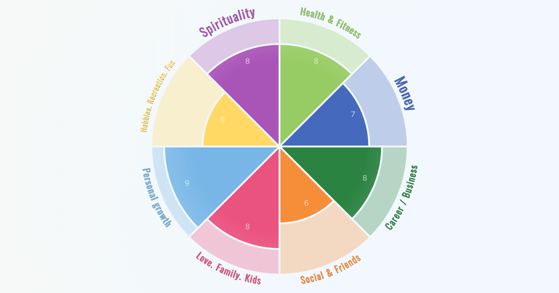 Wheel of life – online assessment app